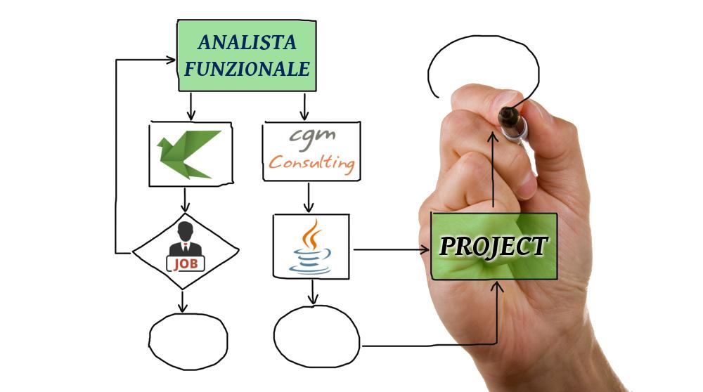 Analista funzionale a Bologna